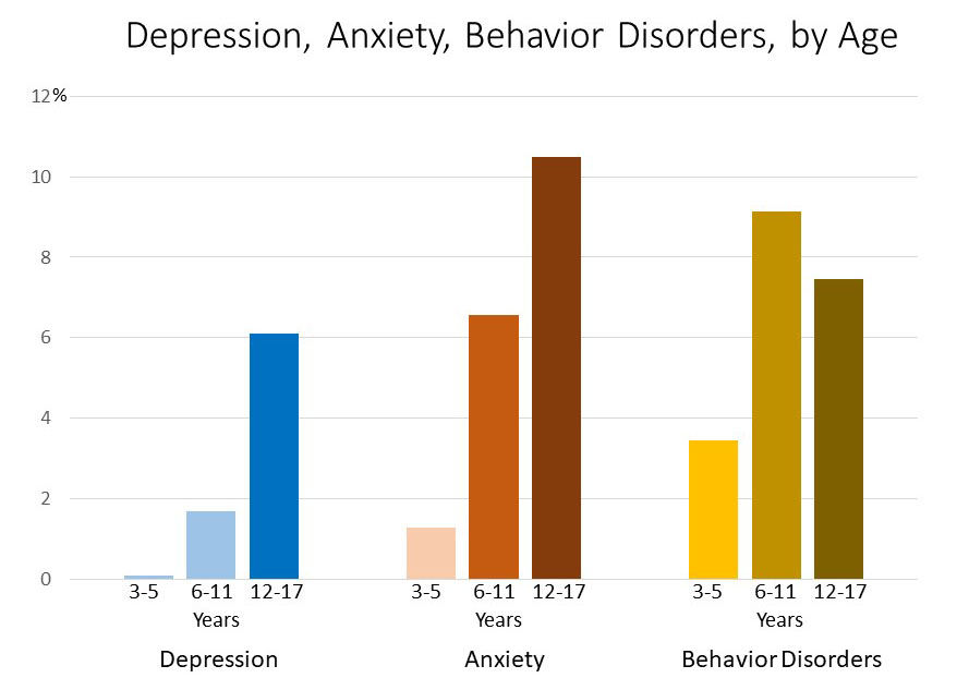 Bar Chart: Mental disorders by age in years - Depression: 3-5 years: 0.1%, 6-11 years: 1.7%, 12-17 years: 6.1% Anxiety: 3-5 years: 1.3%, 6-11 years: 6.6%, 12-17 years: 10.5% Depression: 3-5 years: 3.4%, 6-11 years: 9.1%, 12-17 years: 7.5%